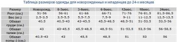 Таблица размеров для новорожденных вязание 65