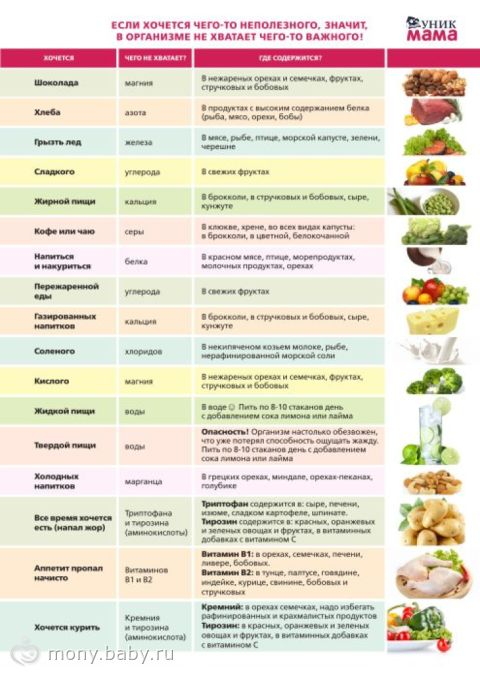 витамины их: