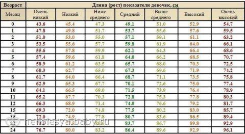 Антропометрические данные ребенка от 0 до 2 лет