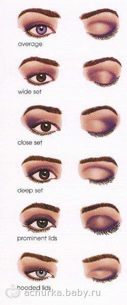 Как корректировать форму глаз