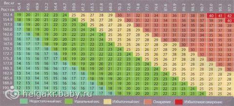 Вес при росте 170 при беременности