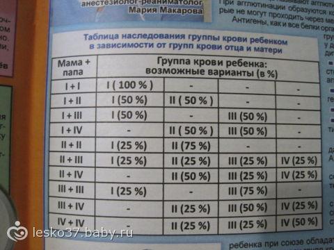 Определить группу крови ребенка