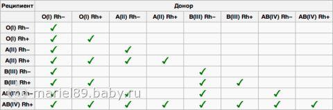 Беременность совместимость по группе крови таблица